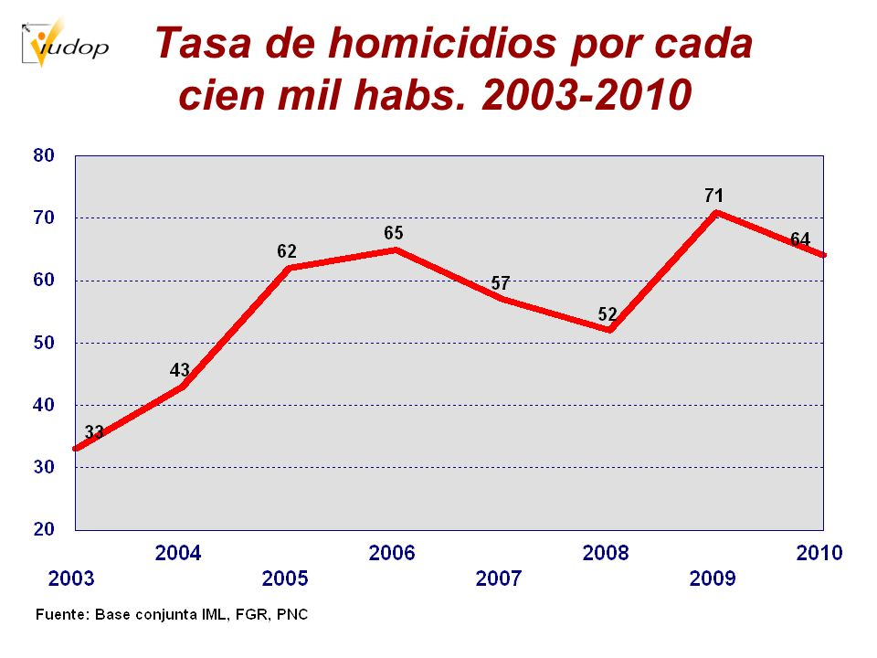Tasa de homicidios por cada cien mil habs. 2003-2010