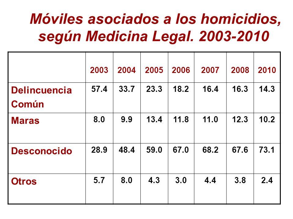 Móviles asociados a los homicidios, según Medicina Legal. 2003-2010 2003200420052006200720082010 Delincuencia Común 57.433.723.318.216.416.314.3 Maras