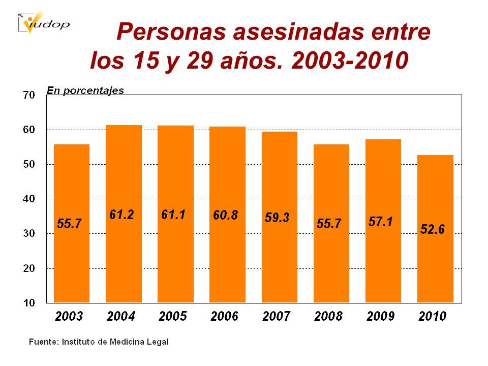 Personas asesinadas entre los 15 y 29 años. 2003-2010