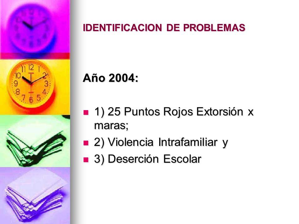 IDENTIFICACION DE PROBLEMAS Año 2004: 1) 25 Puntos Rojos Extorsión x maras; 1) 25 Puntos Rojos Extorsión x maras; 2) Violencia Intrafamiliar y 2) Viol