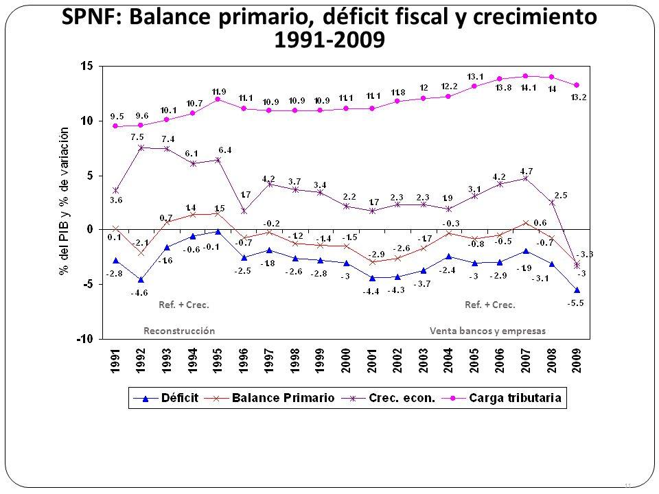 SPNF: Balance primario, déficit fiscal y crecimiento 1991-2009 Ref. + Crec. 11 ReconstrucciónVenta bancos y empresas