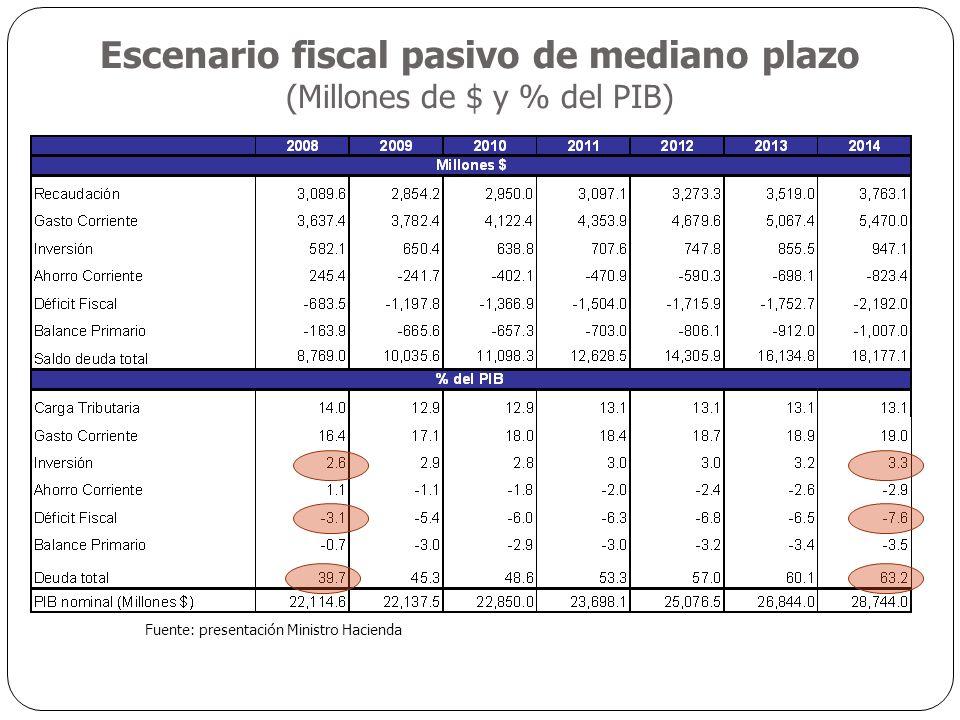 Escenario fiscal pasivo de mediano plazo (Millones de $ y % del PIB) Fuente: presentación Ministro Hacienda