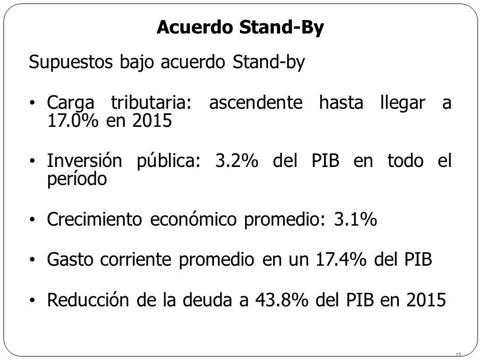 Acuerdo Stand-By Supuestos bajo acuerdo Stand-by Carga tributaria: ascendente hasta llegar a 17.0% en 2015 Inversión pública: 3.2% del PIB en todo el