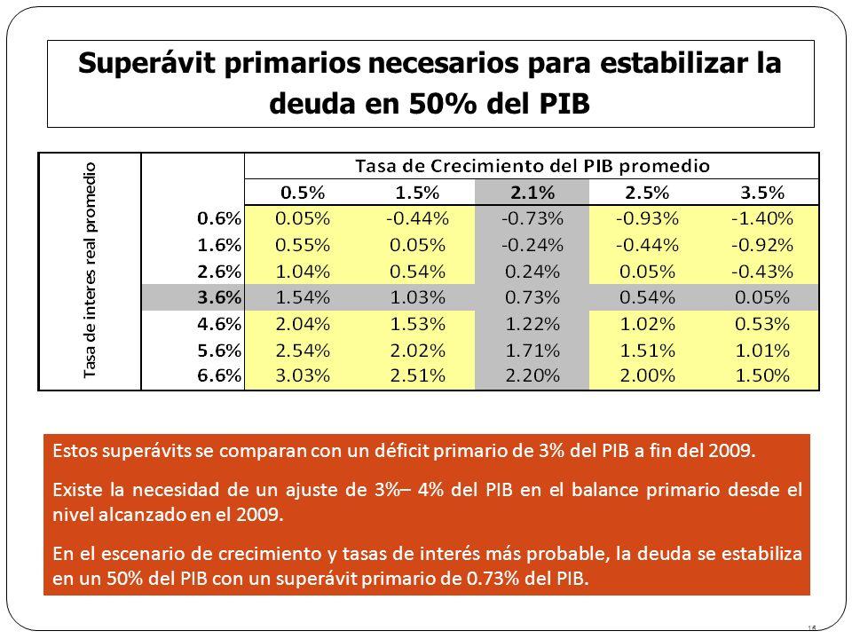 16 Superávit primarios necesarios para estabilizar la deuda en 50% del PIB Estos superávits se comparan con un déficit primario de 3% del PIB a fin de