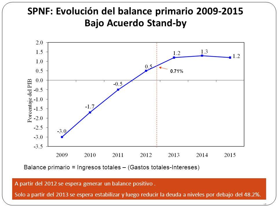 SPNF: Evolución del balance primario 2009-2015 Bajo Acuerdo Stand-by 17 A partir del 2012 se espera generar un balance positivo. Solo a partir del 201