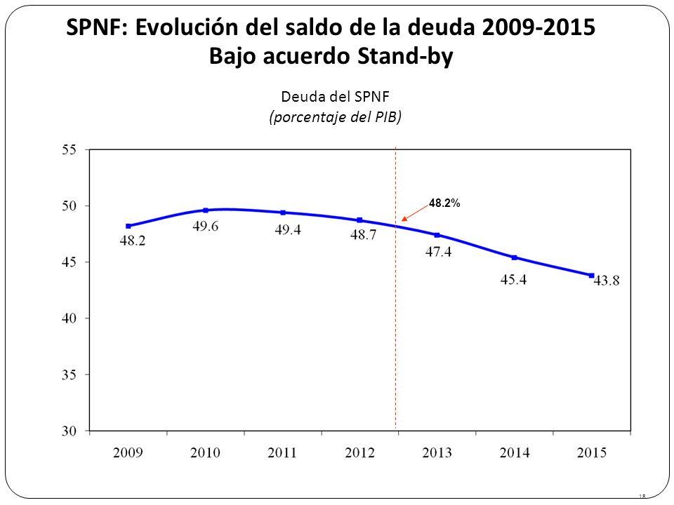 SPNF: Evolución del saldo de la deuda 2009-2015 Bajo acuerdo Stand-by 18 Deuda del SPNF (porcentaje del PIB) 48.2%