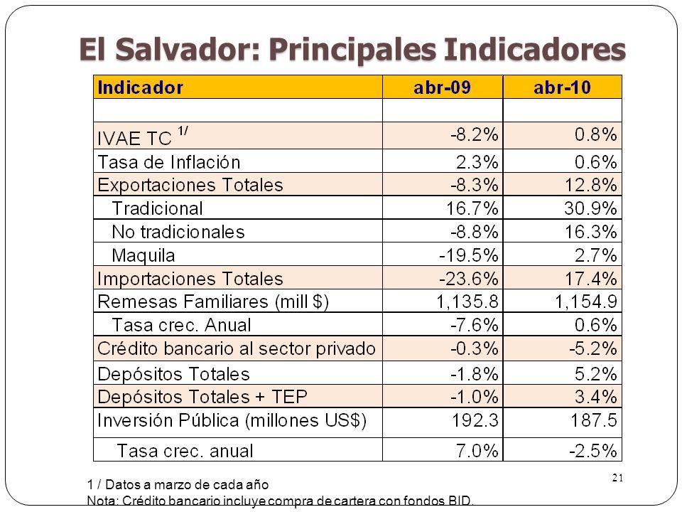 21 El Salvador: Principales Indicadores 1 / Datos a marzo de cada año Nota: Crédito bancario incluye compra de cartera con fondos BID.