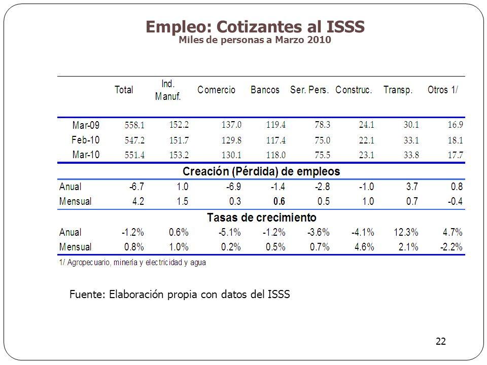 Empleo: Cotizantes al ISSS Miles de personas a Marzo 2010 22 Fuente: Elaboración propia con datos del ISSS