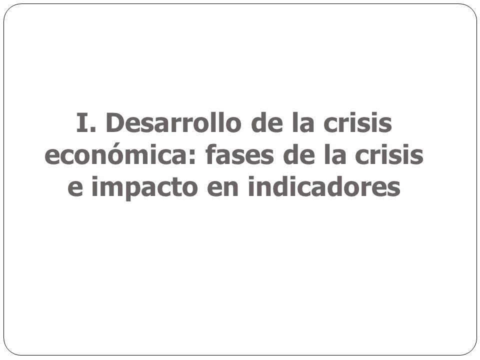 I. Desarrollo de la crisis económica: fases de la crisis e impacto en indicadores