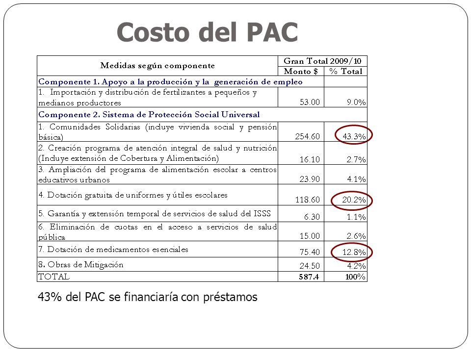 Costo del PAC 43% del PAC se financiaría con préstamos