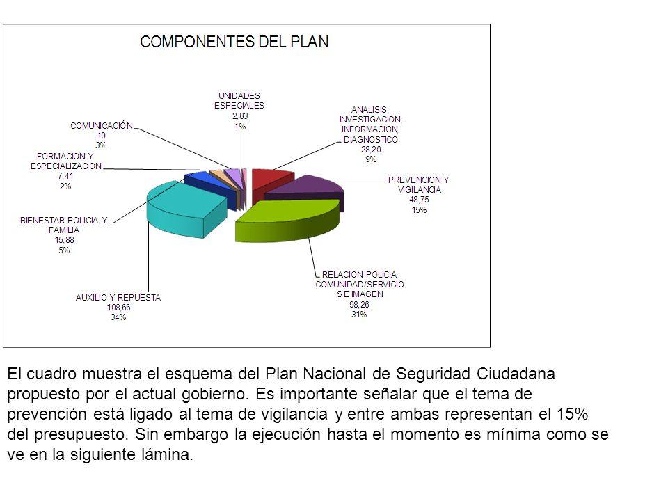 El cuadro muestra el esquema del Plan Nacional de Seguridad Ciudadana propuesto por el actual gobierno. Es importante señalar que el tema de prevenció