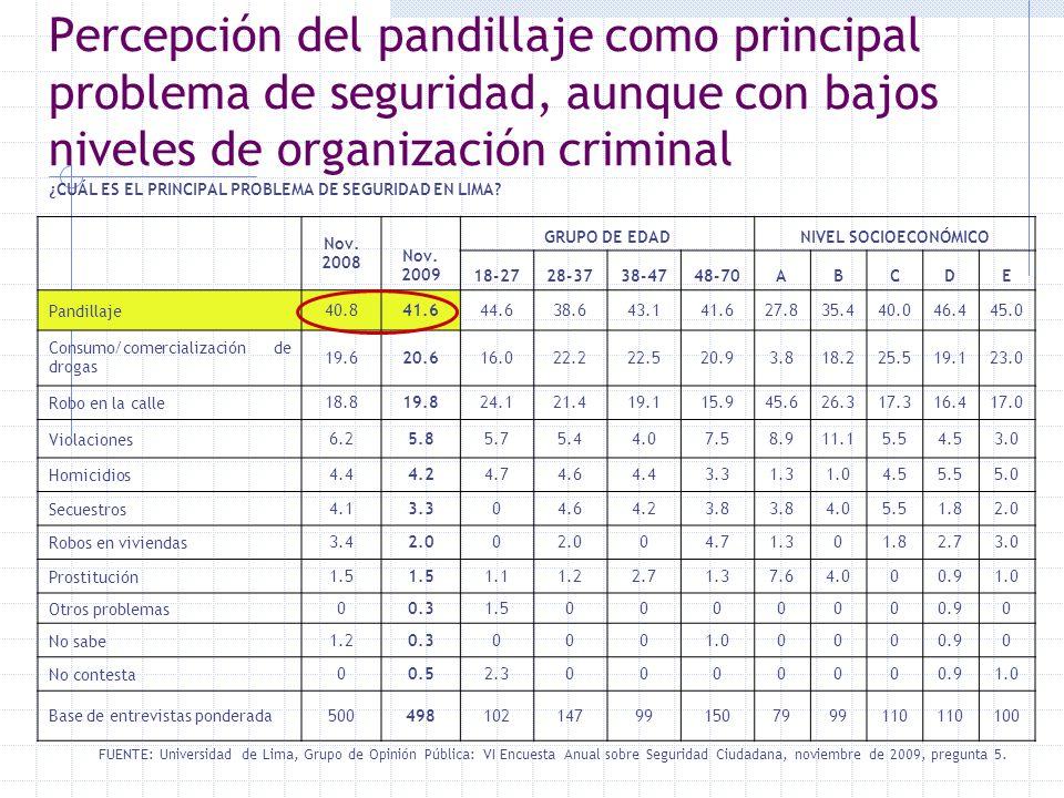 Percepción del pandillaje como principal problema de seguridad, aunque con bajos niveles de organización criminal FUENTE: Universidad de Lima, Grupo d