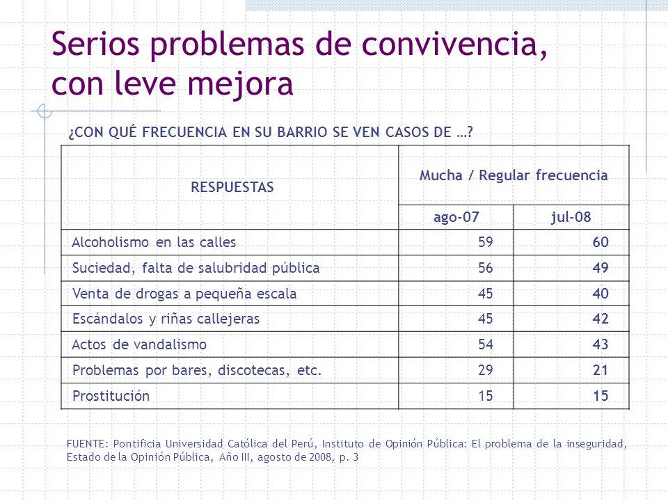 Serios problemas de convivencia, con leve mejora FUENTE: Pontificia Universidad Católica del Perú, Instituto de Opinión Pública: El problema de la ins
