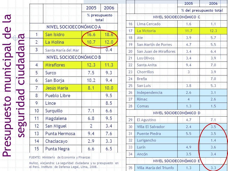 20052006 % presupuesto total NIVEL SOCIOECONÓMICO A 1San Isidro16.618.6 2La Molina10.712.0 3 Santa María del Mar 0.4 NIVEL SOCIOECONÓMICO B 4Miraflore