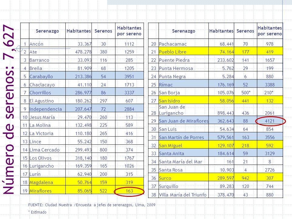 FUENTE: Ciudad Nuestra /Encuesta a jefes de serenazgos, Lima, 2009 * Estimado Número de serenos: 7,627 SerenazgoHabitantesSerenos Habitantes por seren