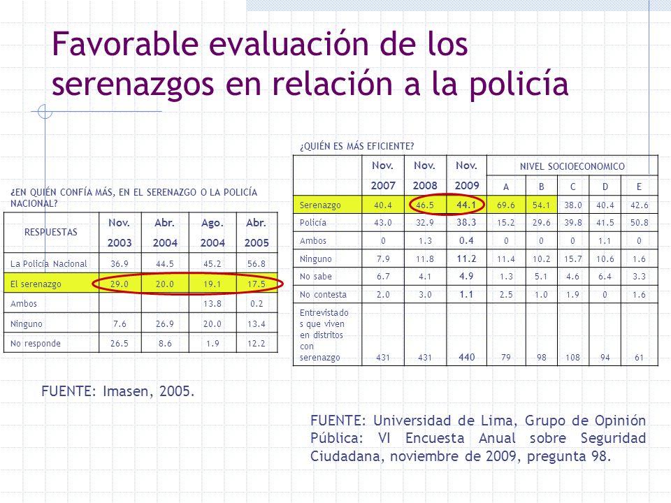 Favorable evaluación de los serenazgos en relación a la policía FUENTE: Universidad de Lima, Grupo de Opinión Pública: VI Encuesta Anual sobre Segurid