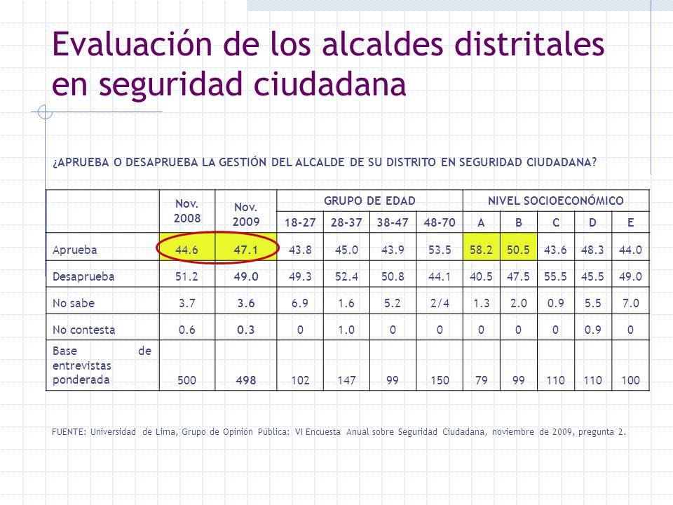Evaluación de los alcaldes distritales en seguridad ciudadana FUENTE: Universidad de Lima, Grupo de Opinión Pública: VI Encuesta Anual sobre Seguridad
