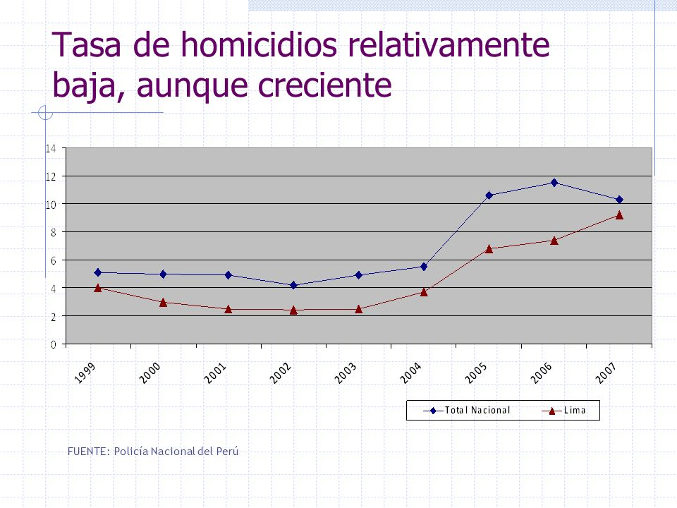 Tasa de homicidios relativamente baja, aunque creciente FUENTE: Policía Nacional del Perú