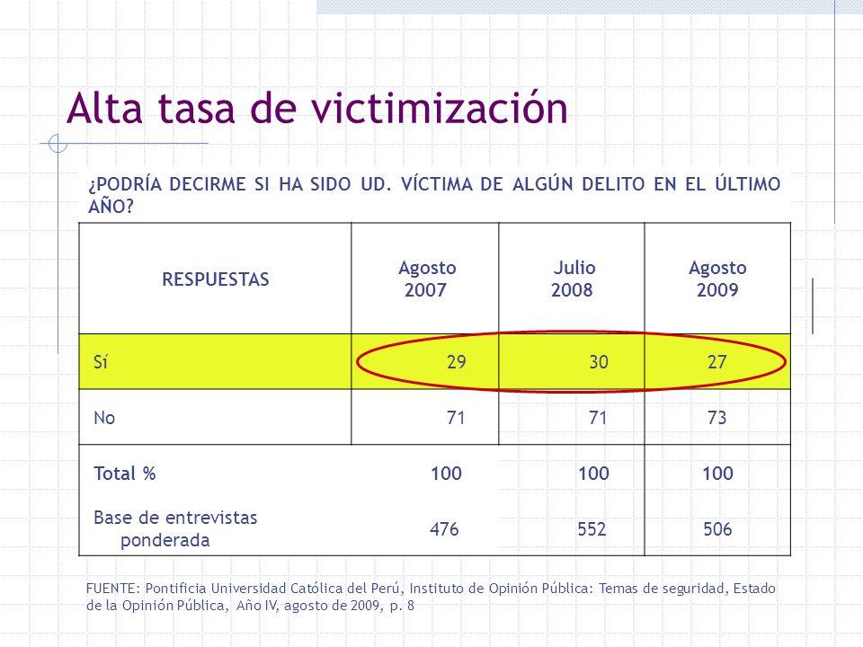 Alta tasa de victimización ¿PODRÍA DECIRME SI HA SIDO UD. VÍCTIMA DE ALGÚN DELITO EN EL ÚLTIMO AÑO? RESPUESTAS Agosto 2007 Julio 2008 Agosto 2009 Sí 2