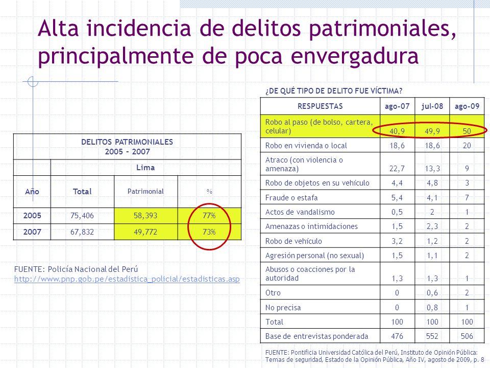 Alta incidencia de delitos patrimoniales, principalmente de poca envergadura DELITOS PATRIMONIALES 2005 – 2007 Lima AñoTotal Patrimonial % 200575,4065