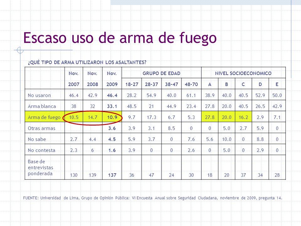 Escaso uso de arma de fuego FUENTE: Universidad de Lima, Grupo de Opinión Pública: VI Encuesta Anual sobre Seguridad Ciudadana, noviembre de 2009, pre