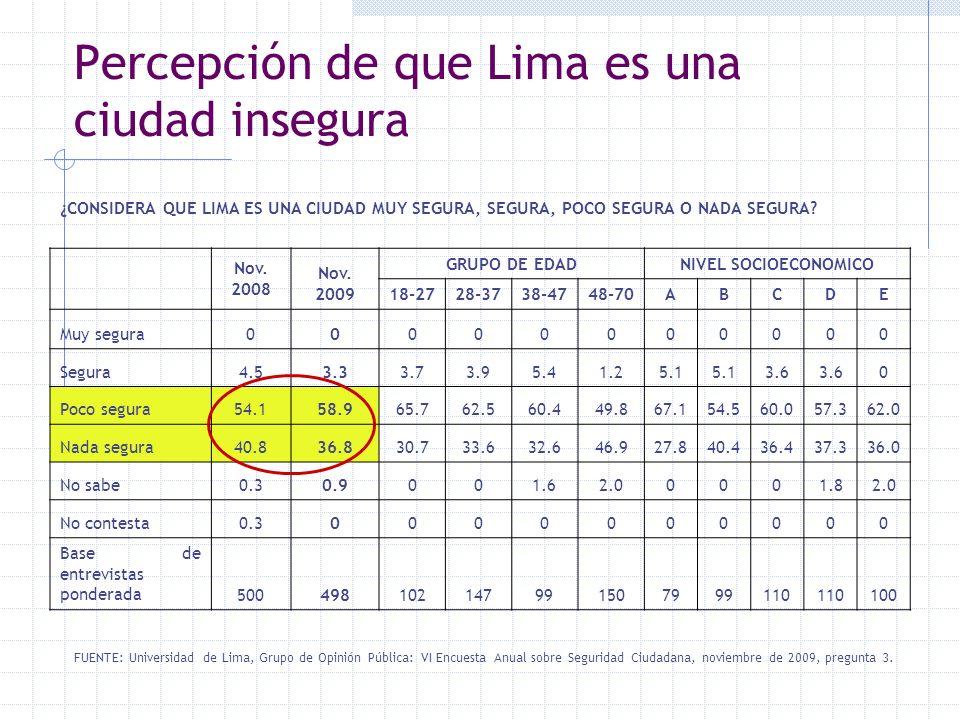 Percepción de que Lima es una ciudad insegura FUENTE: Universidad de Lima, Grupo de Opinión Pública: VI Encuesta Anual sobre Seguridad Ciudadana, novi