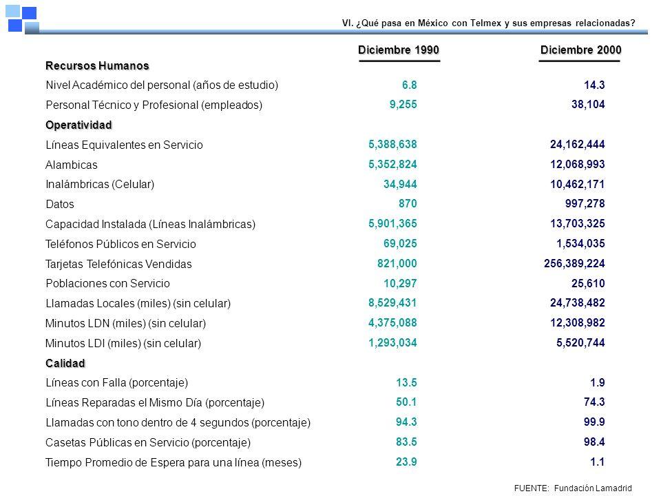 Si tomamos en cuenta que este índice puede tomar valores entre cero y diez mil puntos, donde el valor mínimo (1 punto) corresponde a una situación de mercado altamente atomizada y en el otro extremo, el valor máximo (10,000 puntos) corresponde a una situación de monopolio puro, en que un solo agente económico detenta el cien por ciento del mercado, la posición de Telmex es muy cercana a lo que se podría considerar un monopolio perfecto.
