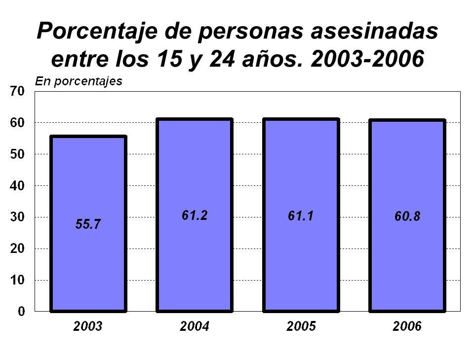 Porcentaje de personas asesinadas entre los 15 y 24 años. 2003-2006