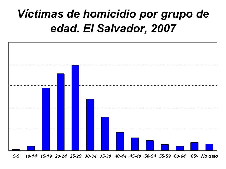 Víctimas de homicidio por grupo de edad. El Salvador, 2007