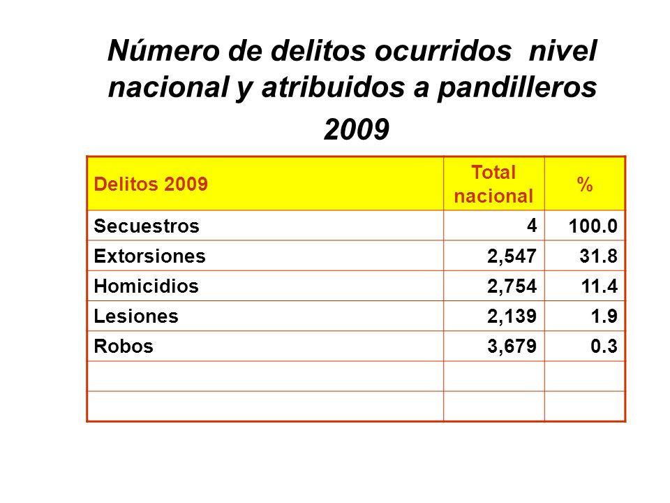 Delitos 2009 Total nacional % Secuestros 4 100.0 Extorsiones2,547 31.8 Homicidios2,75411.4 Lesiones2,1391.9 Robos3,6790.3 Número de delitos ocurridos