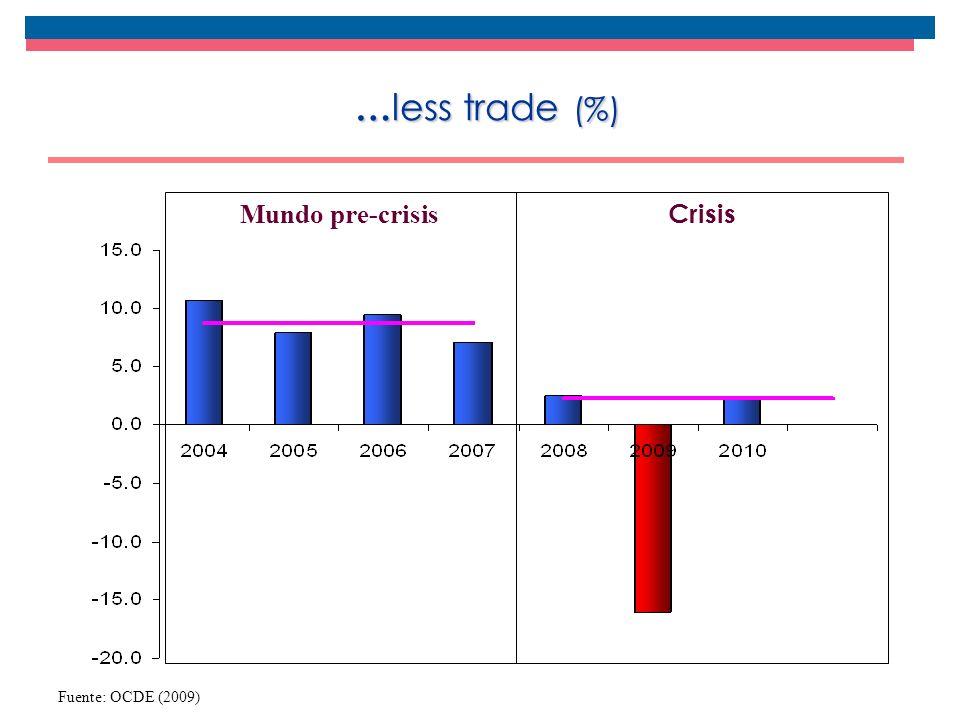 … less trade (%) Fuente: OCDE (2009) Crisis Mundo pre-crisis