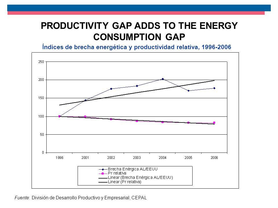 Fuente: División de Desarrollo Productivo y Empresarial, CEPAL Índices de brecha energética y productividad relativa, 1996-2006 PRODUCTIVITY GAP ADDS TO THE ENERGY CONSUMPTION GAP