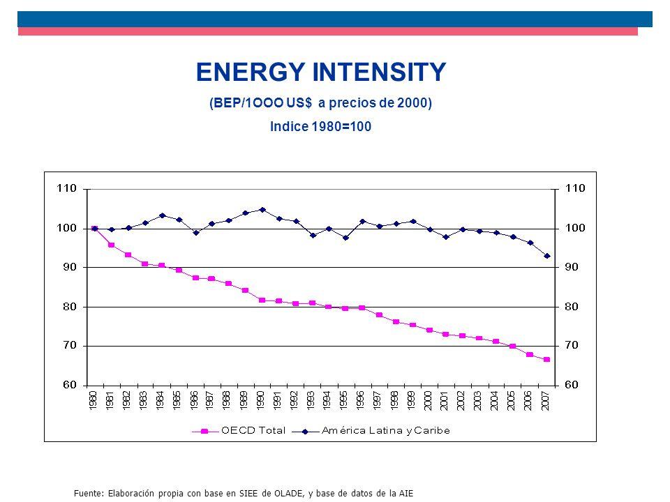 ENERGY INTENSITY (BEP/1OOO US$ a precios de 2000) Indice 1980=100 Fuente: Elaboración propia con base en SIEE de OLADE, y base de datos de la AIE