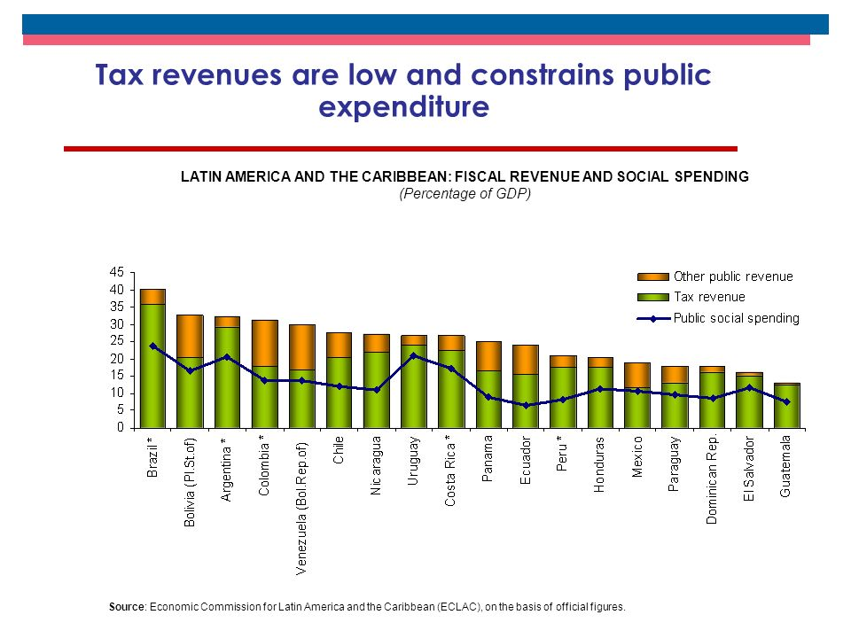 Tax revenues are low and constrains public expenditure LATIN AMERICA AND THE CARIBBEAN: FISCAL REVENUE AND SOCIAL SPENDING (Percentage of GDP) Source: