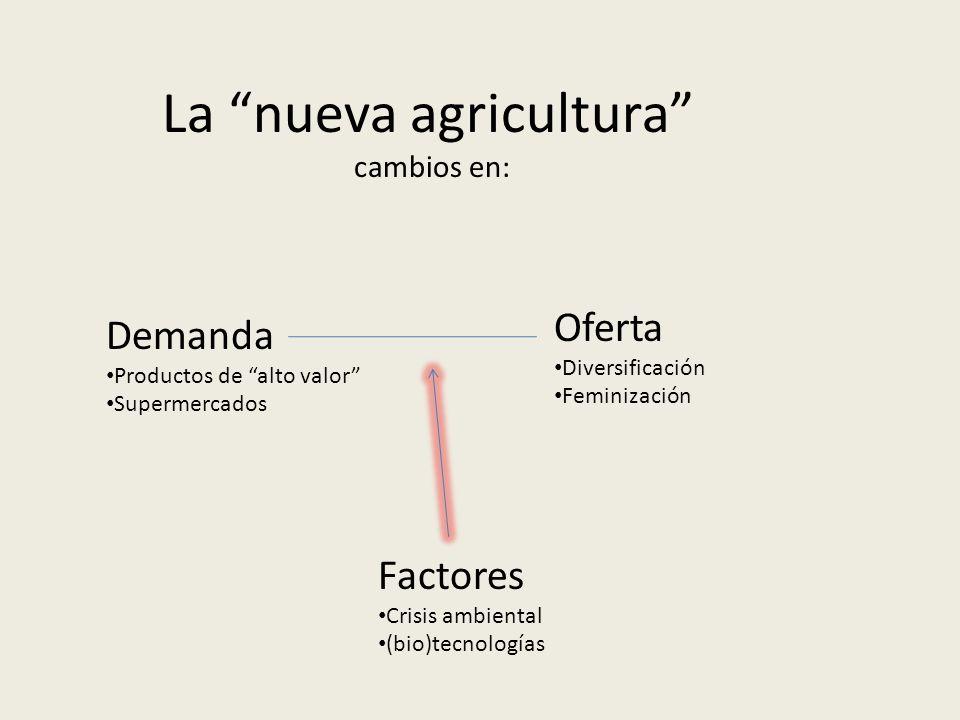 La nueva agricultura cambios en: Demanda Productos de alto valor Supermercados Oferta Diversificación Feminización Factores Crisis ambiental (bio)tecn