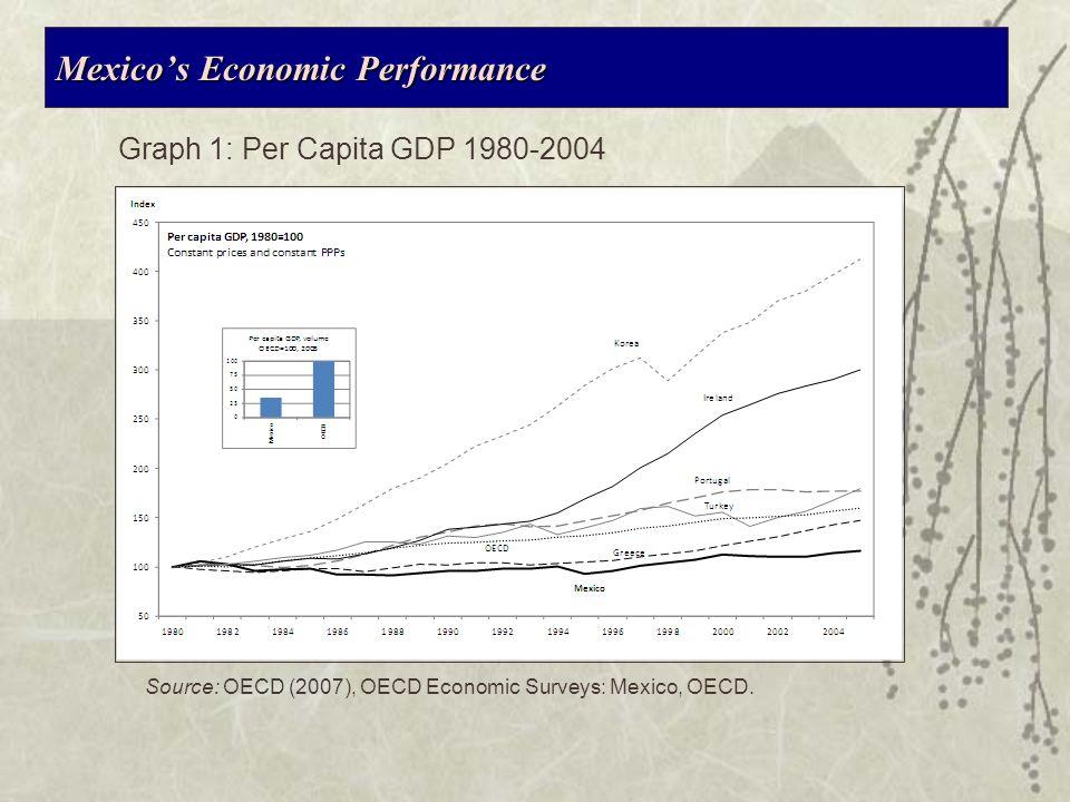 Mexicos Economic Performance Source: OECD (2007), OECD Economic Surveys: Mexico, OECD.