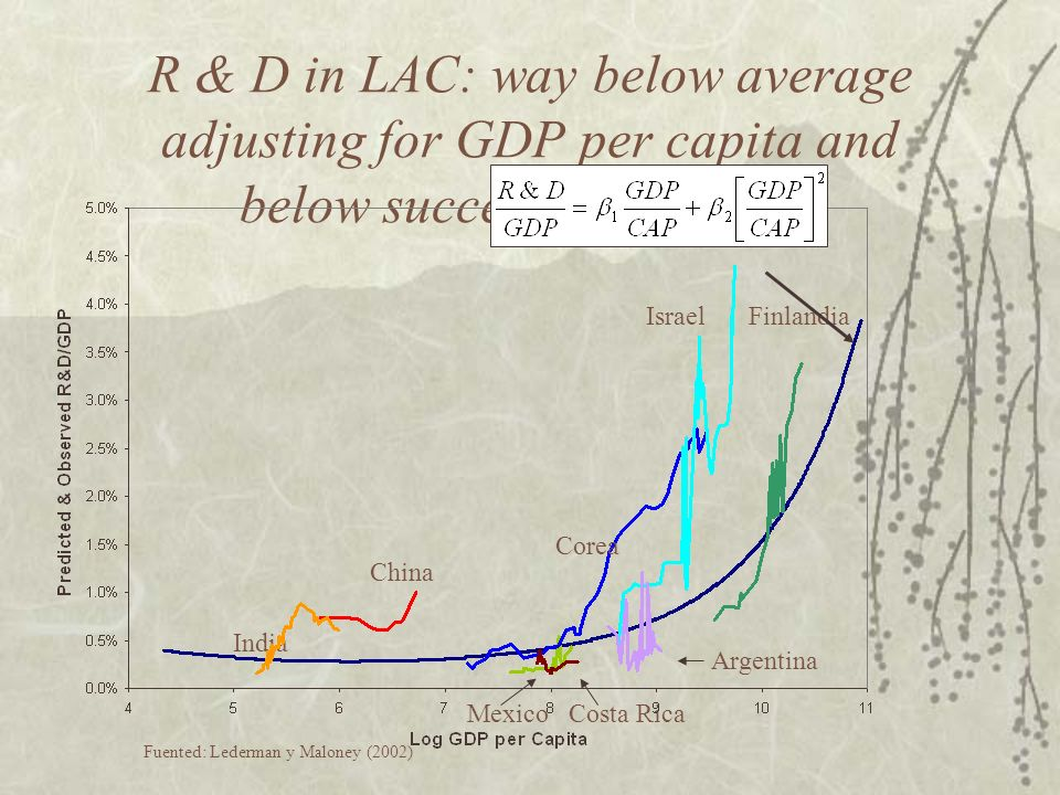 Low Public Investment in S&T and R&D Activities Graph 4.