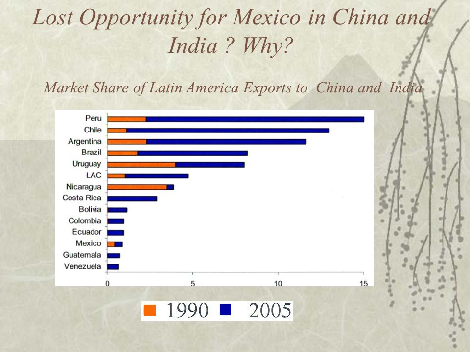 Imports in China growing at twice the world rate: Opportunity for Mexico.