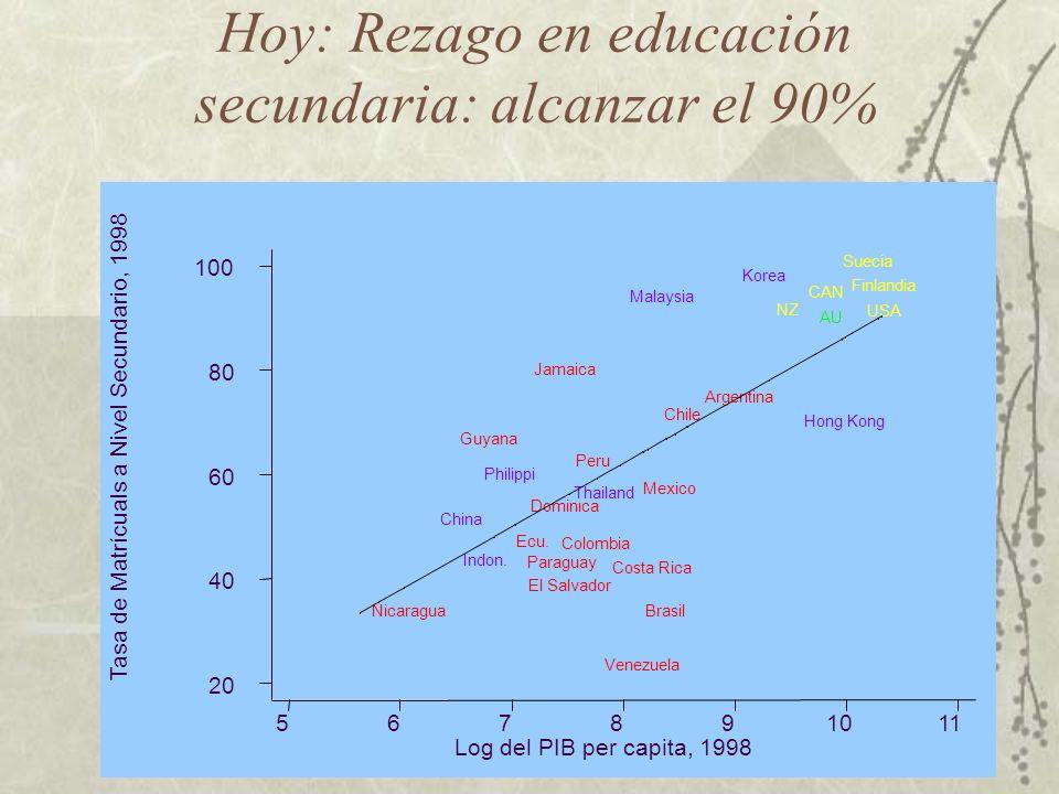 MEJORAR LA OFERTA PRODUCTIVA Y EXPORTABLE Mejorar Capital Humano-Educacion y capacitacion Calidad: Infraestructura de la calidad Innovación y desarrollo tecnologico, y redes del conocimiento Integración de Cadenas Productivas (PYMES) Abrir nuevos mercados (mas allá de NAFTA)