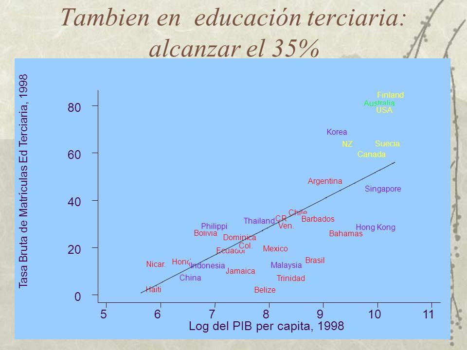 Hoy: Rezago en educación secundaria: alcanzar el 90% Tasa de Matrícuals a Nivel Secundario, 1998 Log del PIB per capita, 1998 567891011 20 40 60 80 10