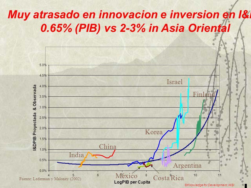 Economia del Conocimiento: Vision Inversiones en I&D entre 1% y 1.5% PIB Sector privado invierte mas del 50% Sistema Nacional de Innovacion en marcha