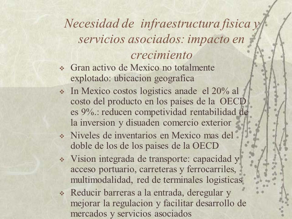 Resultados 70% de la produccion industrial es de bajo valor aggregado Solo el 8% de la produccion es de alto valor con alta intensidad en I&D Desvinculacion de las Pymes Papel clave de CONACYT con su nueva vision, pero incremento de presupuesto y mucho mayor enfoque productivo, articuladores o brokers de tecnologia, consorcios (grandes y PyMES) y vinculacion universidad- empresa, evaluaciones de impacto Mexico puede y debe competir con calidad e innovacion: oferta productiva