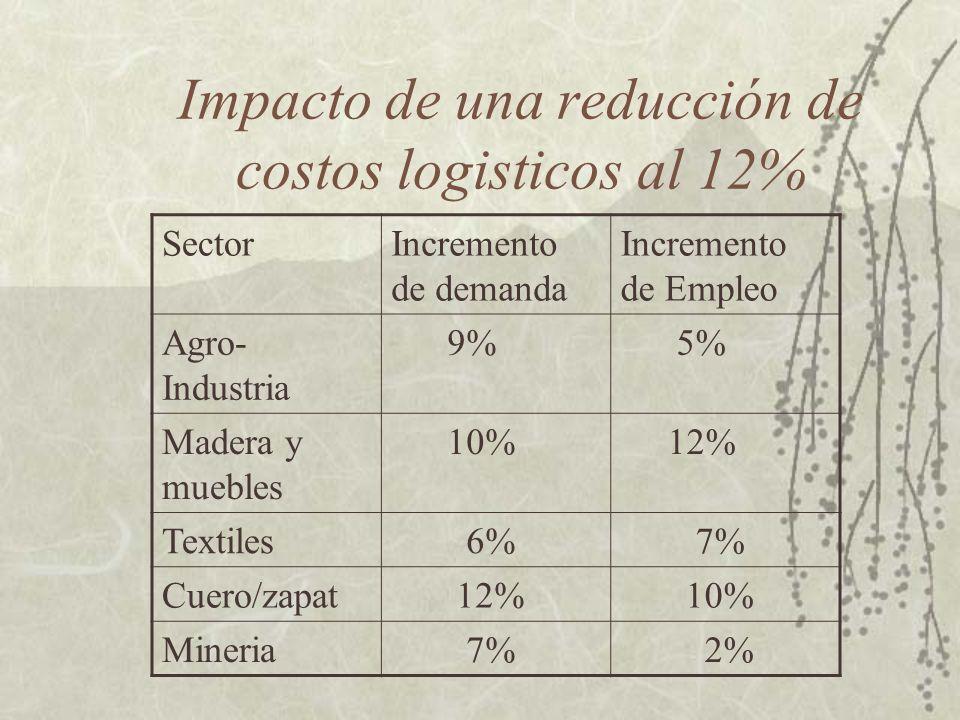 Necesidad de infraestructura fisica y servicios asociados: impacto en crecimiento Gran activo de Mexico no totalmente explotado: ubicacion geografica