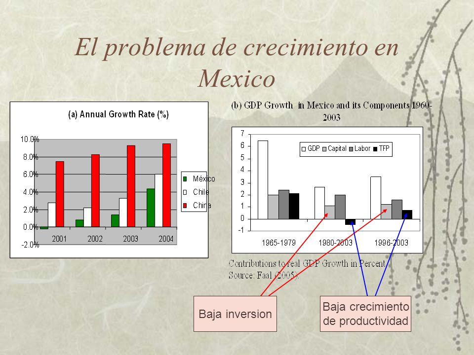 La competitividad en Mexico est á mucho mas baja de lo que se esperar í a por su ingreso per capita Fuente: Foro Económico Mundial (2005); e Indicadores de Desarrollo del Banco Mundial.