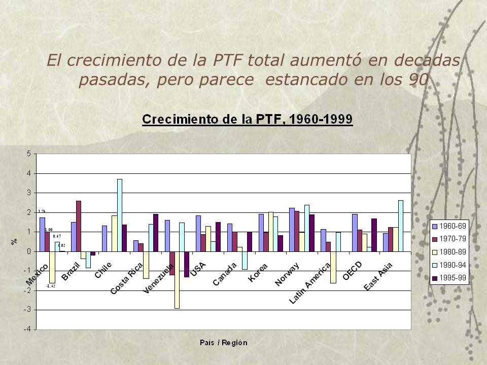 El problema de crecimiento en Mexico Baja inversion Baja crecimiento de productividad