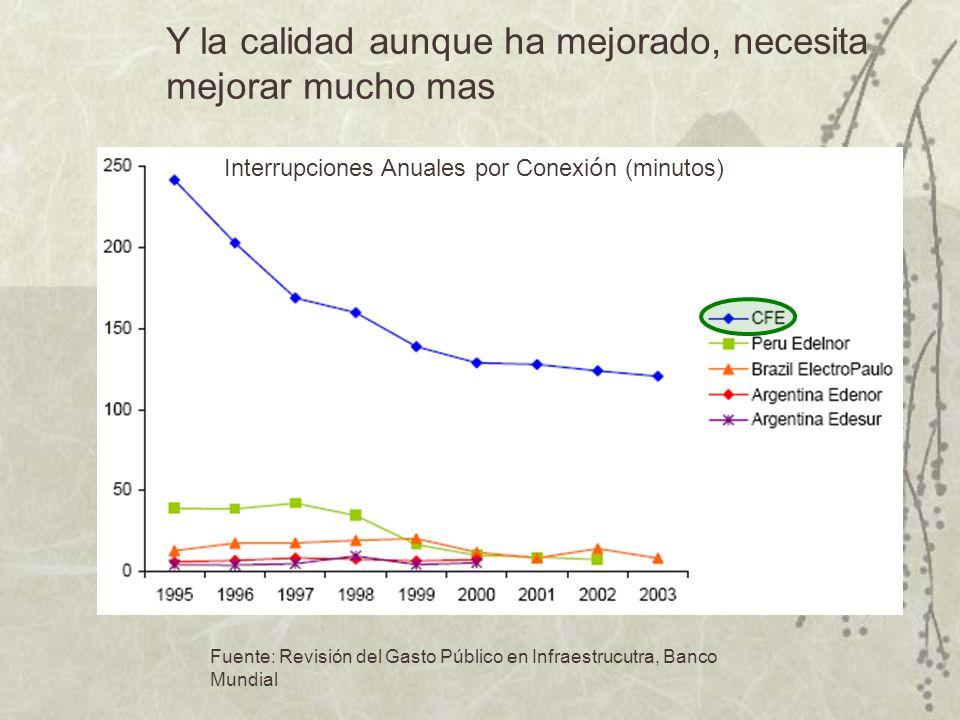 Fuente: Varios comisiones nacionales de energía. Precio de electricidad (USD¢ / kWh) México tiene costos de electricidad altos y en aumento