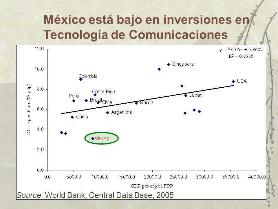 Y la calidad aunque ha mejorado, necesita mejorar mucho mas Fuente: Revisión del Gasto Público en Infraestrucutra, Banco Mundial Interrupciones Anuale