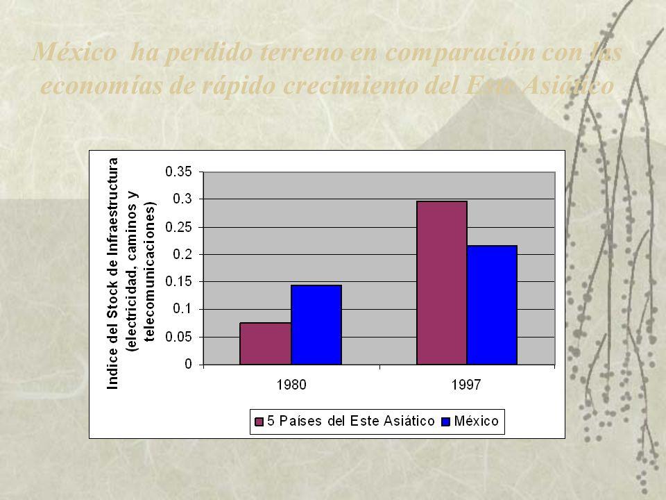 INTEGRACION FISICA DE LOS ESTADOS MEXICANOS Y REDUCCION DE COSTES LOGISTICOS: INVERSION EN INFRAESTRUCTURA