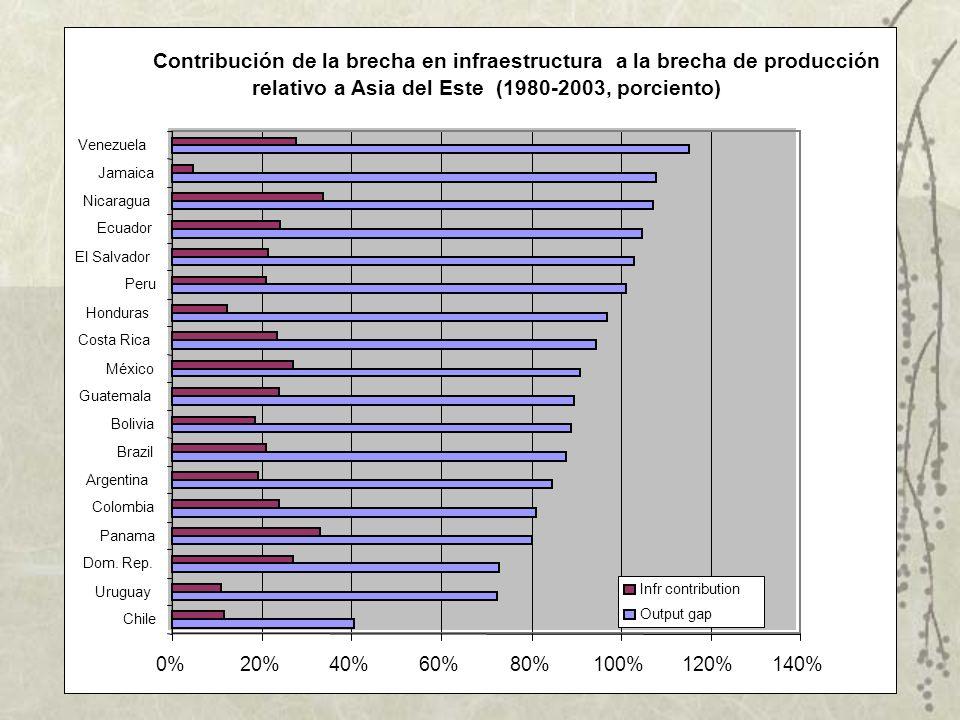 México ha perdido terreno en comparación con las economías de rápido crecimiento del Este Asiático