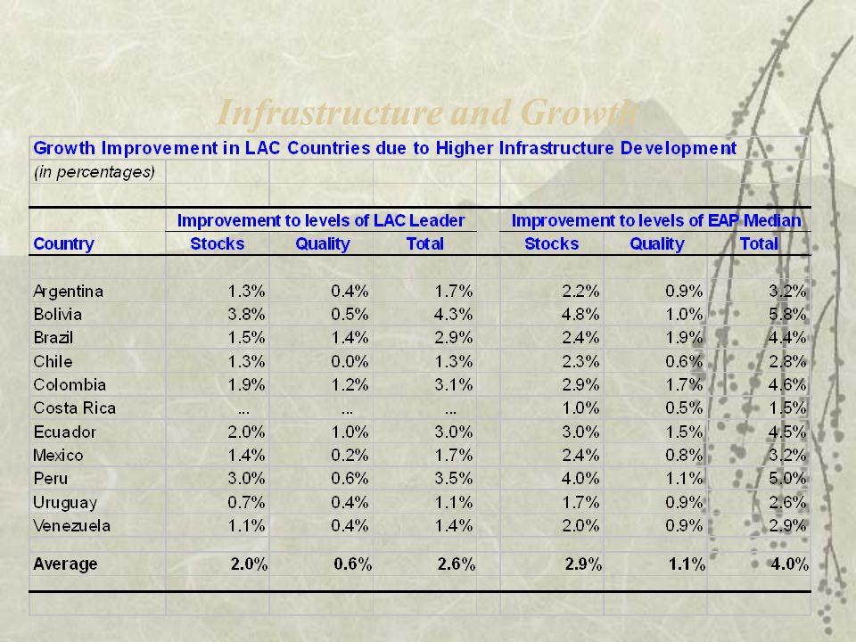 Contribución de la brecha en infraestructura a la brecha de producción relativo a Asia del Este (1980-2003, porciento) 0%20%40%60%80%100%120%140% Chile Uruguay Dom.